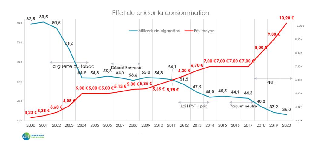 Graphique effet du prix sur la consommation de tabac.