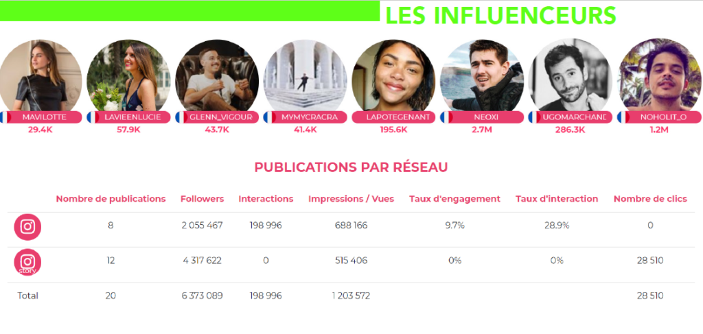 influenceurs rdlg